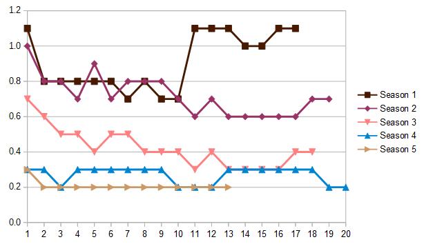 AMLT Demo ratings