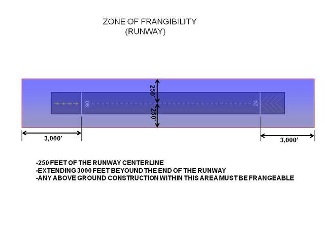 File:Zone of Frangibility RWY.jpg