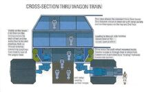 Wagon-train cross-section