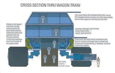 Wagon-train cross-section