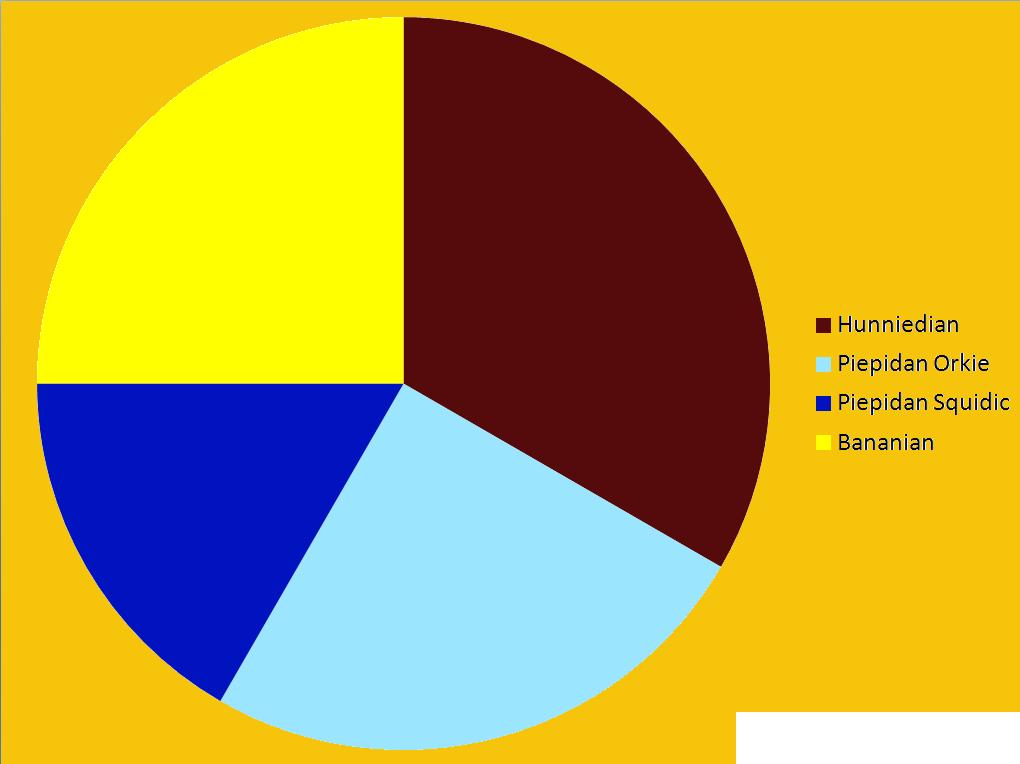 Image Floepidan Culture Pie Chartg Andromeda Official Wiki