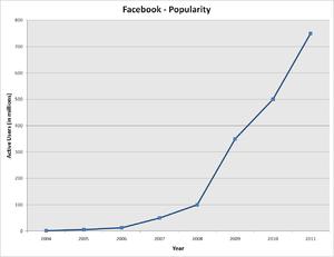 300px-Facebook popularity