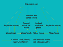 Social Structure Chart
