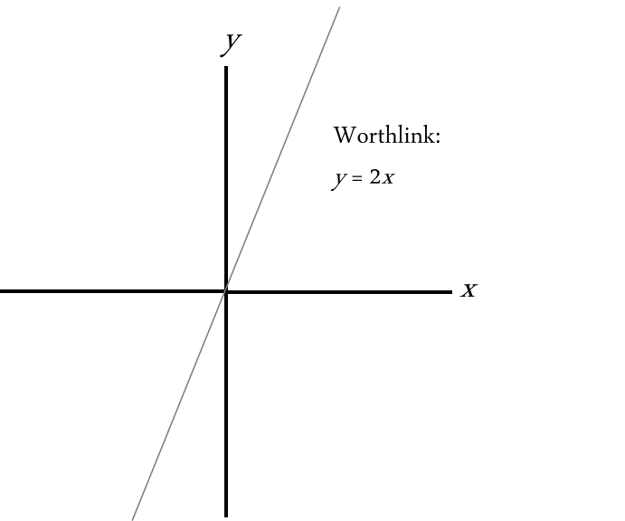 image worthlink y 2x the anglish moot fandom powered by wikia Solve Linear Equation Y 2X worthlink y 2x