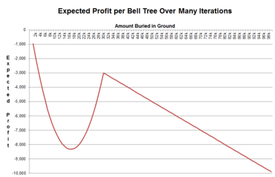 BellTreeProfitability