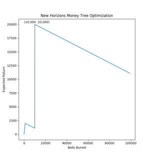 NH Money Tree Expected Return Figure 1