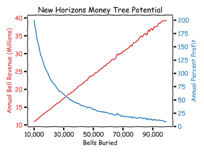 Acnh money tree