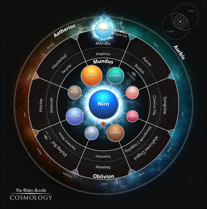 The Elder Scrolls Cosmology
