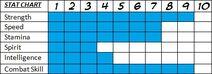 Miku Stat Chart