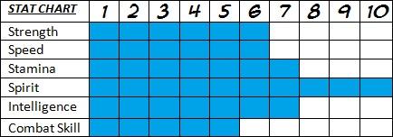 C Stat Chart