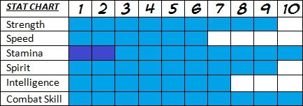 Carl (Ankaa) Stat Chart