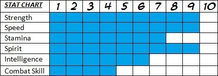 Suzuki Stat Chart