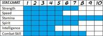 Carl Stat Chart