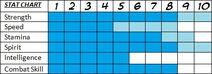 Silv Stat Chart
