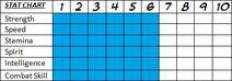 Zemna new stat chart