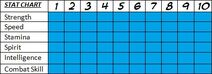 Zemna old stat chart