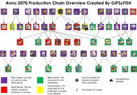 Anno 2070 Production Chain Overview Created By GiPSyFiSH