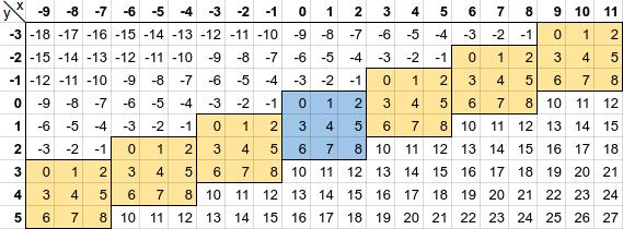 3x3 PU Continuum