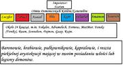 Hierarchia(1)