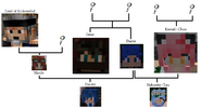 Dante's Family Tree