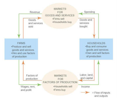 MarketFlowDiagram
