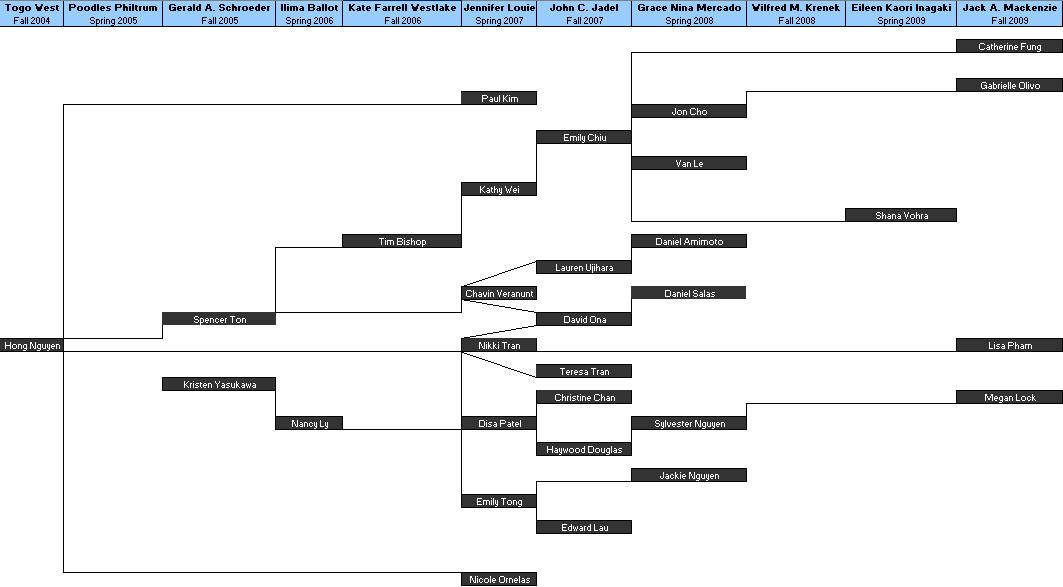 Family Lines | Alpha Phi Omega - Alpha Alpha Xi Wiki | FANDOM