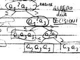 Algoritmi e programmazione:Gli algoritmi di ordinamento