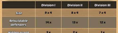 WorldCup Divisions
