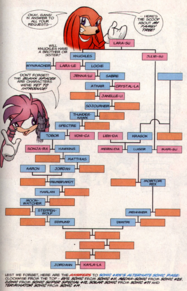 Knuckles Family Tree