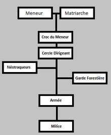 Hiérarchie Argeh'nienne