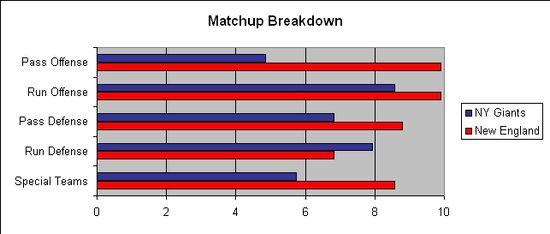 NYG NE SuperBowl Matchup