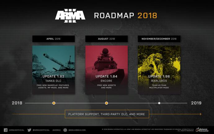 Arma3-roadmap-20182019