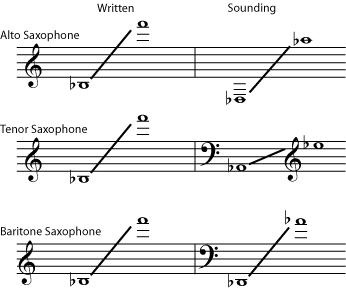 Saxophone Ranges