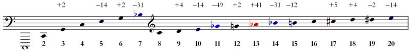 Harmonic Series