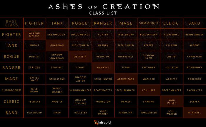 Ashesofcreationclasslist-1040x644
