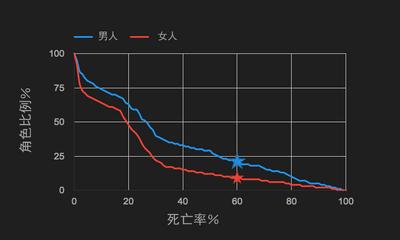 第六季人物死亡率分析2