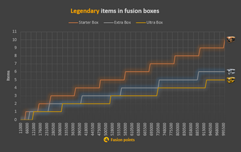 Diagram Fusion Boxes legendary