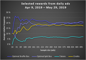 Selected rewards from daily ads (20190409-20190529)
