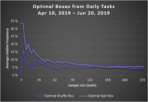 Optimal Boxes from Daily Tasks (2019 Spring Update)