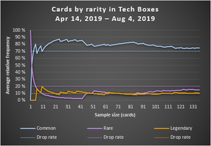 Cards by rarity in Tech Boxes