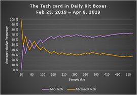 The Tech card in Daily Kit Boxes (pre 4.2.0)