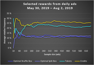 Selected rewards from daily ads