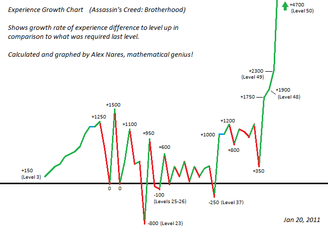 ACB Exp Growth Line Chart by Alex Nares (Ju Juitsu)