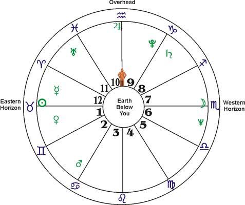 File:Chart-wheel.jpg