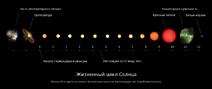 Solar-evolution