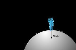 Zenith-Nadir-Horizon