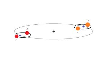 Quadruple stellar system