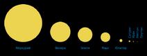Comparison sun seen from planets ru