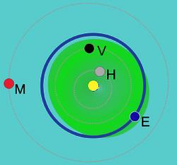 Minor Planets - Aten