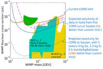 CDMS parameter space 2004